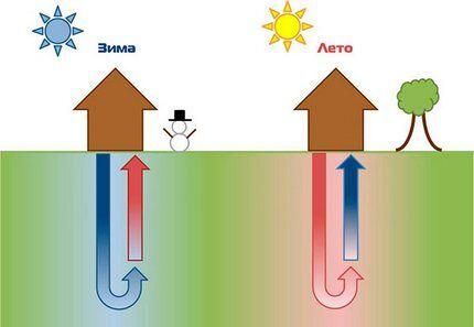 Геотермальные источники энергии