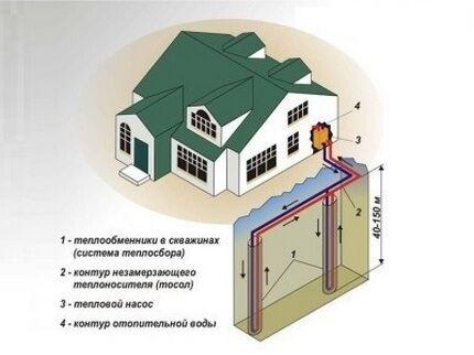 Вертикальная система геотермального отопления