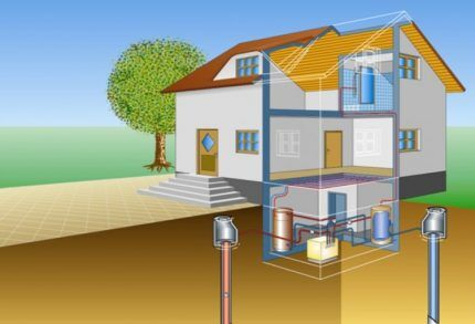 Геотермальная система отопления загородного дома типа вода-вода