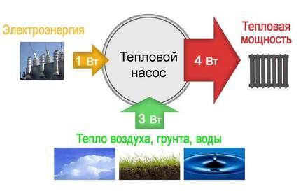 выгода геотермического отопления