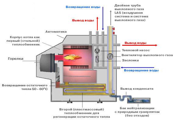 Отопление дома газовыми теплообменниками Уплотнения теплообменника Теплотекс 32A Братск