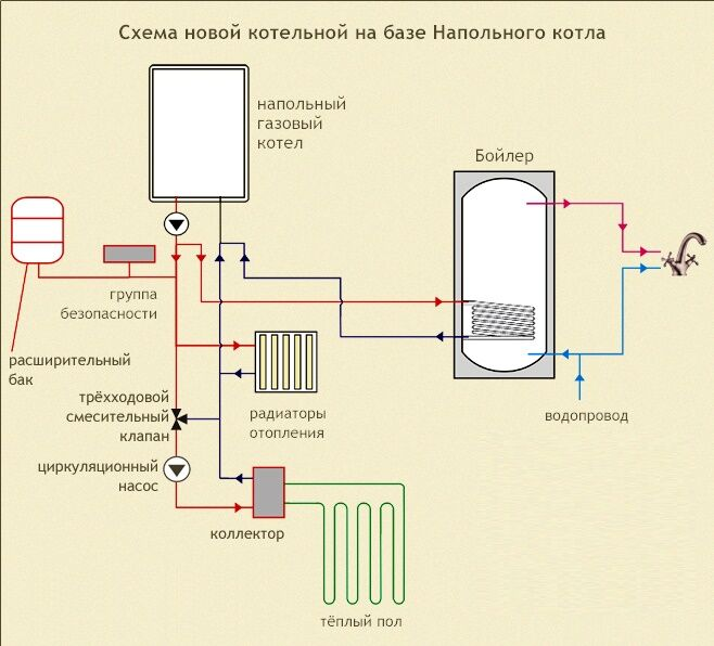 Схема отопление газом в доме своими руками