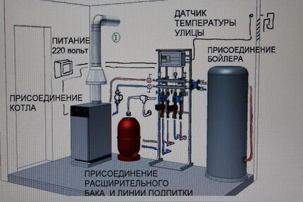 Дымоход для газового напольного котла видео какой дымоход лучше в бане форум