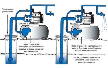 The principle of operation of the pump station water