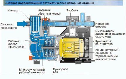 Основное устройство насосной стации
