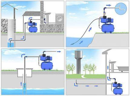 Как применяются автоматические насосные станции