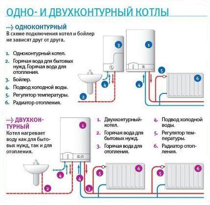 Одно и двухконтурные газовые котлы: как установить