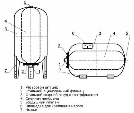 The device of the hydroaccumulator for station of water supply