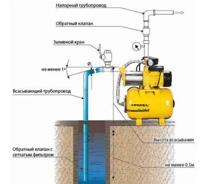 Обратные клапаны для трубопроводов
