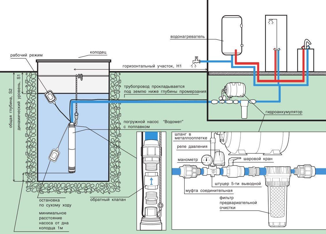 Схема водоснабжения частного дома с гидроаккумулятором фото 399
