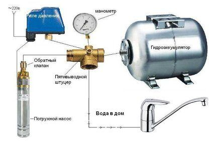 Обратный клапан с погружным насосом