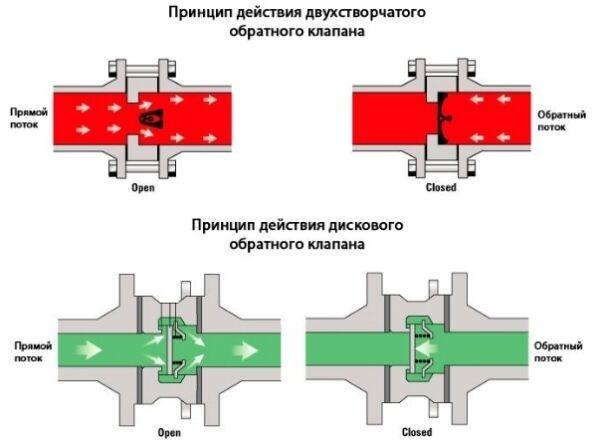 Клапан водонапорный управляемый