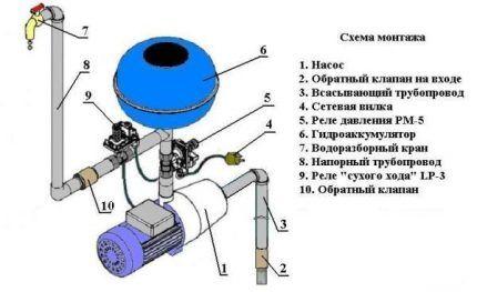 Схема установки станции водоподачи