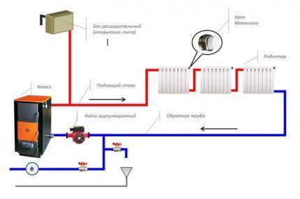 Схема отопительной системы с искусственной циркуляцией