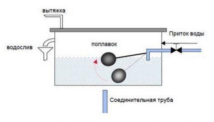 Трубное отопление без радиаторов в частном доме