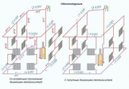 Схема однотрубной системы отопления гравитационного типа
