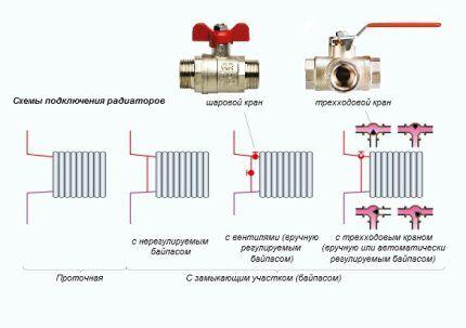Преимущества однотрубной системы отопления с байпасами