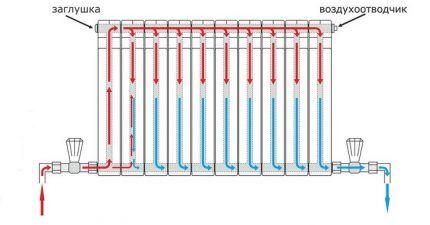 Распределение теплоносителя по радиатору при нижнем подключении
