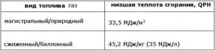 Таблица параметров величин