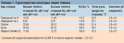 Сравнительная таблица характеристик топлива