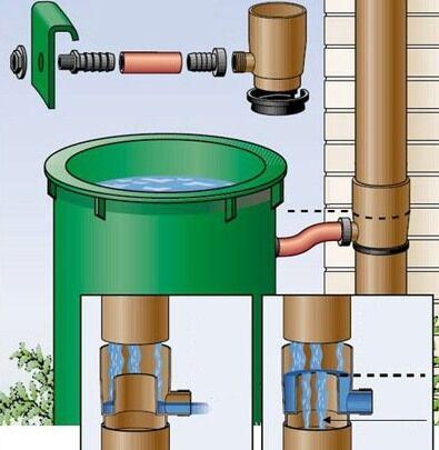 Схема установки бочки