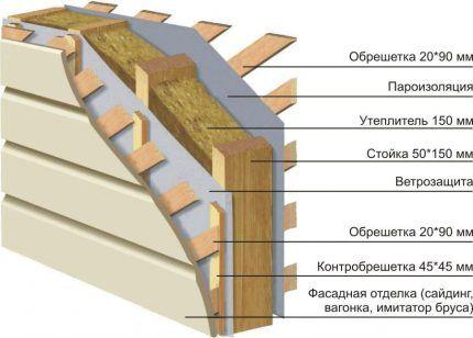 Строение стен