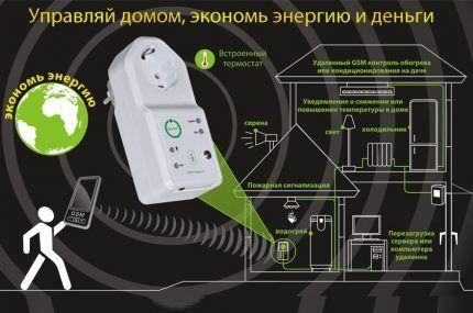 Розеточные контролеры, выключающие обогреватель