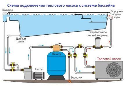 Подключение теплового насоса