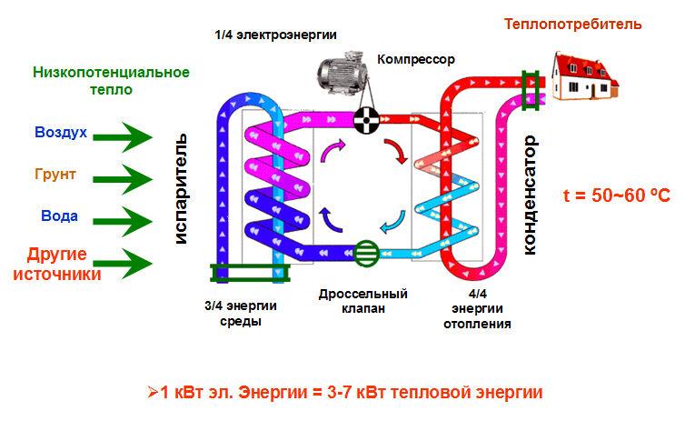 Принцип действия системы теплового насоса