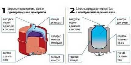 Виды гидроаккумуляторов