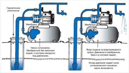 Принцип действия стандартного гидроаккумулятора