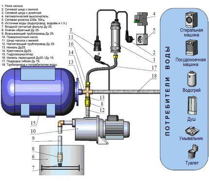 Схема насосной станции в системе водоснабжения