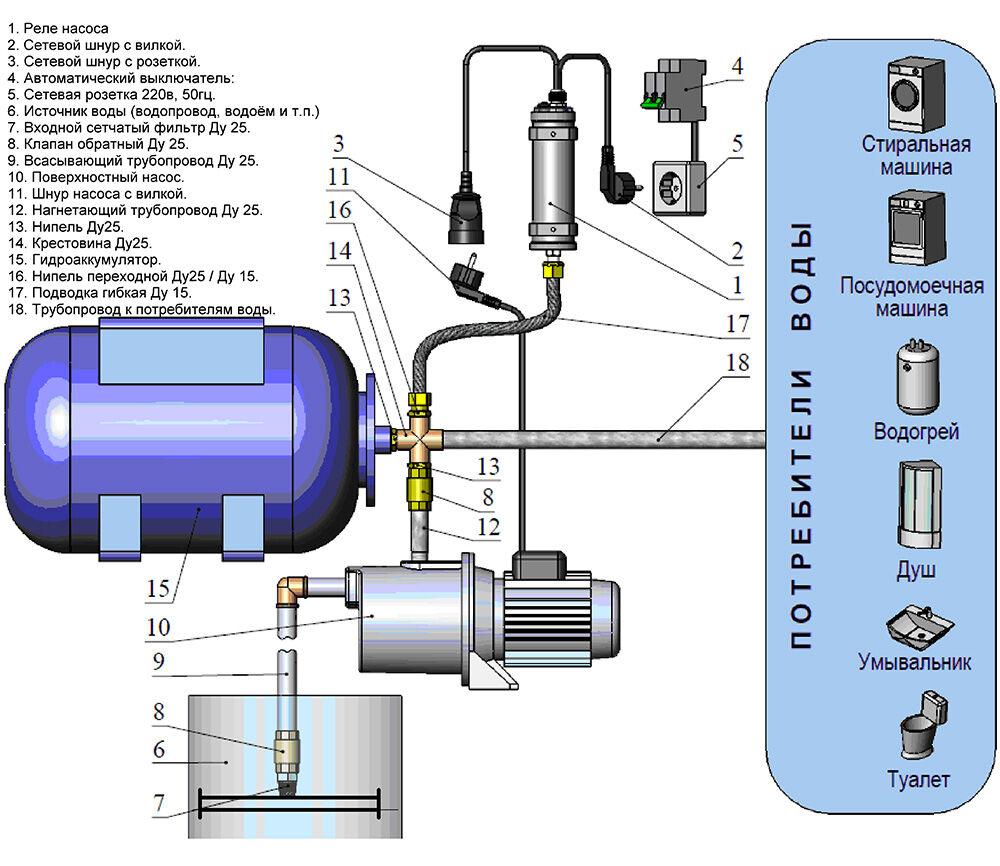 Принцип работы насосной станции для дачи