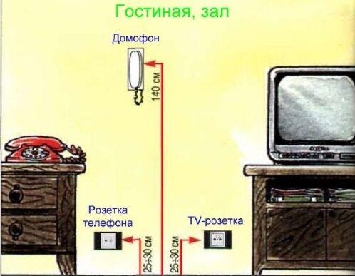 как на какой высоте по советскому стандарту ставились розетки тоже важно правильно