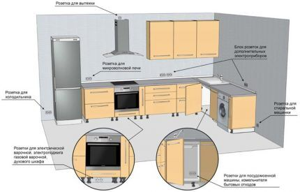 Монтаж розеток и выключателей на кухне