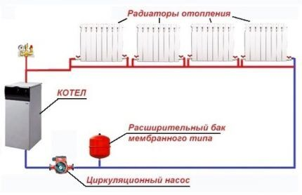 Горизонтальная ленинградка, схема закрытого типа