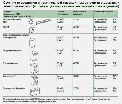 Таблица для выбора сечения кабеля