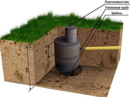Канализационный накопительный резервуар