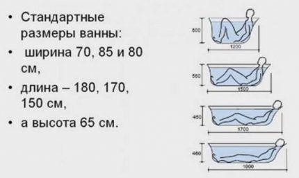 Основные размеры ванн