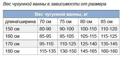 Таблица размеров и веса ванн
