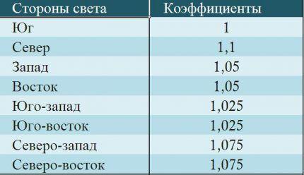 таблица добавочных коэффициентов