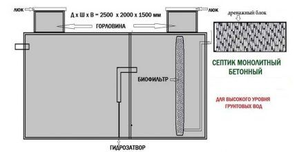 Схема монолитного септика