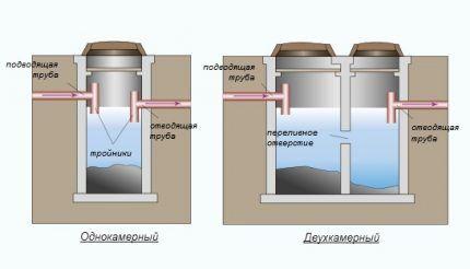Где используются живые бактерии для выгребных ям
