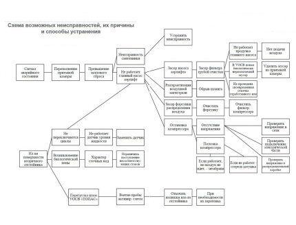Схема поломок