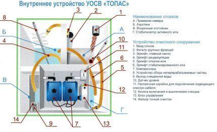 Устройство и принцип работы септика Топас