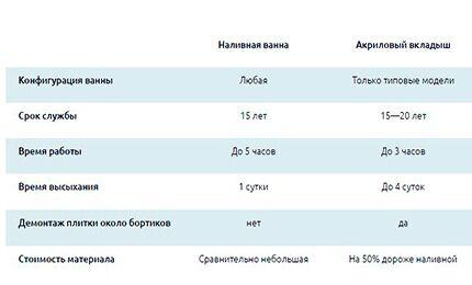 Таблица для сравнения вкладыша и наливной ванны
