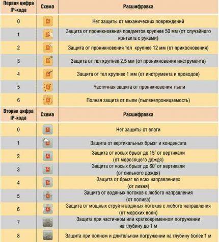 Таблица вариантов моделей розеток