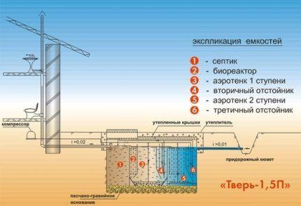 Схема установки септика Тверь со сбросом в канаву