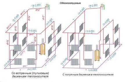 Системы с тупиковым и встречным типом движения теплоносителя