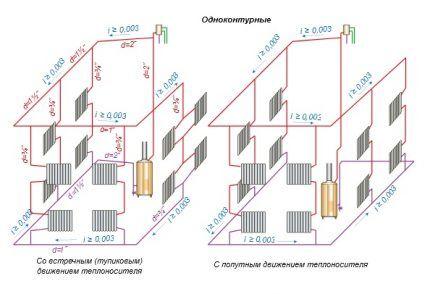 Варианты гравитационных систем отопления